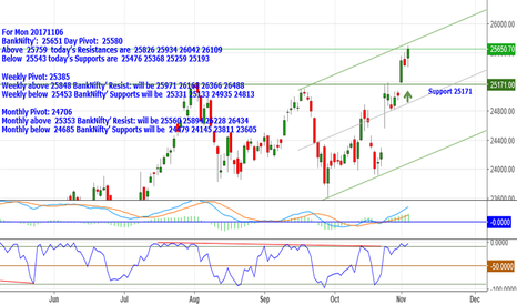 BANKNIFTY: BankNifty: 25651 Above 25759 Resist: 25826_25934_26042 & 26109