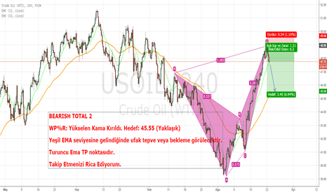 USOIL: Crude Oil Bearish Formasyonu
