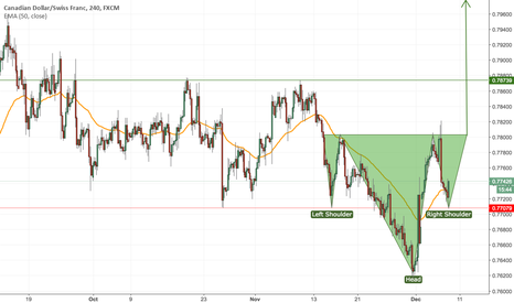 CADCHF: CADCHF Long Position (Long Term) Based on Inverted H&S Pattern