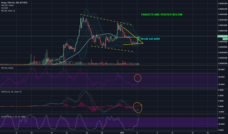 XVGBTC: Verge (XVG) Is once again, ready for action. TIER: B