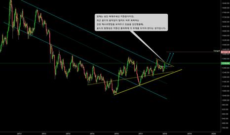 GOLD: GOLD/long-term analysis/매수우위의 차트입니다.
