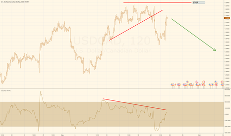 USDCAD: USDCAD great spot to re-short