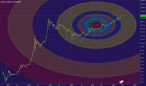 BTCUSD: BTC target could be at around $2500