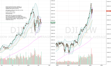 DJI: Dow Jones Sitting at Crucial Level
