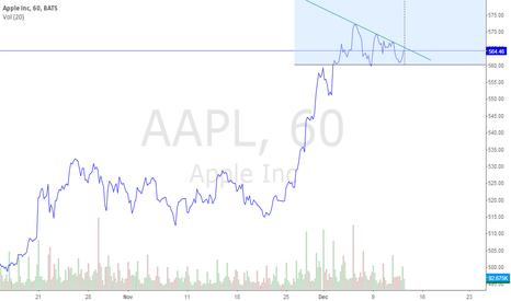 AAPL: AAPL-1H