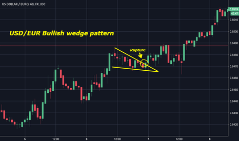 USDEUR: USD/EUR Bullish wedge pattern