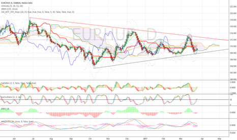 EURHUF: Range, triangle, low volatility. Just trade Heikin-Ashi signals!