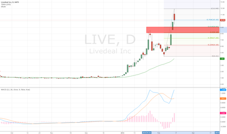 LIVE: LIVEDEAL Entry to 8 USD