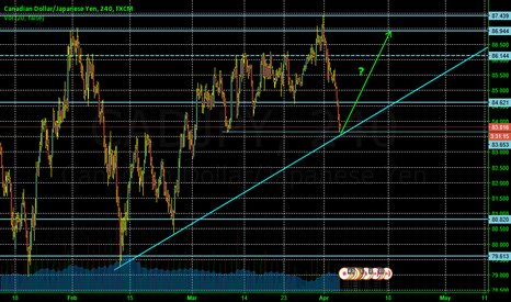 CADJPY: Will it break through and continue go down or up?