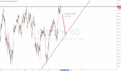 GBPJPY: POSSIBLE SHORT ON GJ