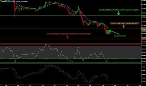 USDJPY: USD/JPY Analysis And Update 1Day Chart !!! Judgement Point...?