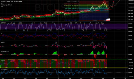 BTCUSDT: BTC prediction for next 4 months.. from 22.03.2017 to 22.07.2017
