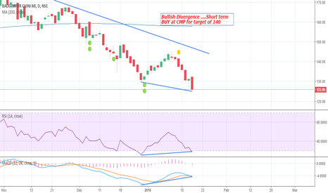 BALRAMCHIN: Bullish Divergence ....Short term BUY at CMP for target of 140