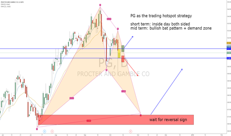 PG: PG trading strategy