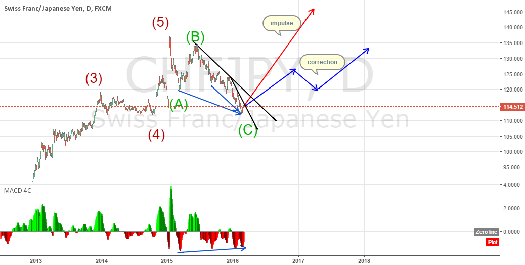 CHFJPY Long term outlook
