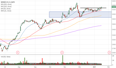 BCO: Breakout stock