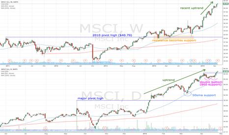 MSCI: MSCI trending higher (earnings due later this week)