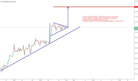 USOIL: USOIL Buy on Triangle breakout