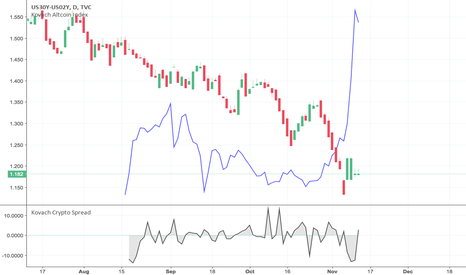 US30Y-US02Y: The Yield Curve Flattens and Altcoins Rip