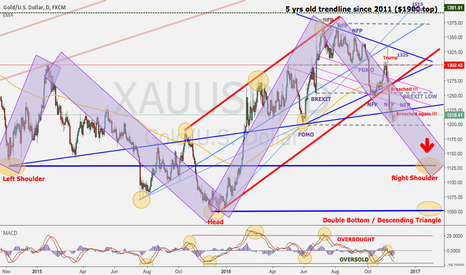XAUUSD: Gold Head & Shoulder