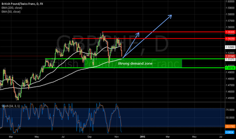 GBPCHF: A less risky way to play SNB intervention