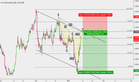 EURCAD: Let me try trade this Pattern...