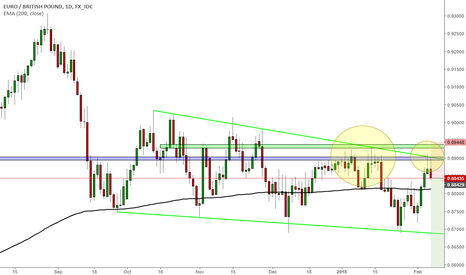 EURGBP: EURGBP another chance to enter