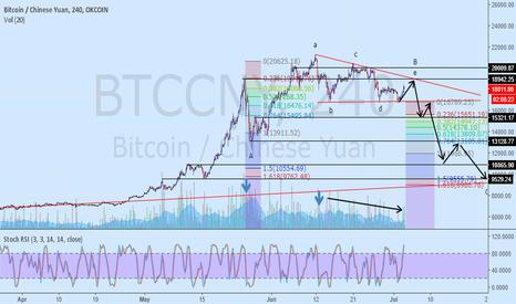 BTCCNY: descending triangle