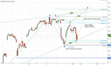 SPY: Possible Termination Phase of Ending Diagonal