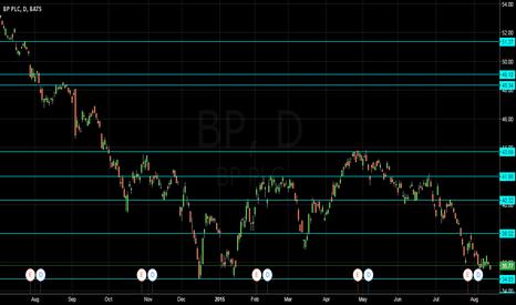 BP: BP levels and TA analysis