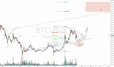 BTCUSD: Bitcoin Spring Projection
