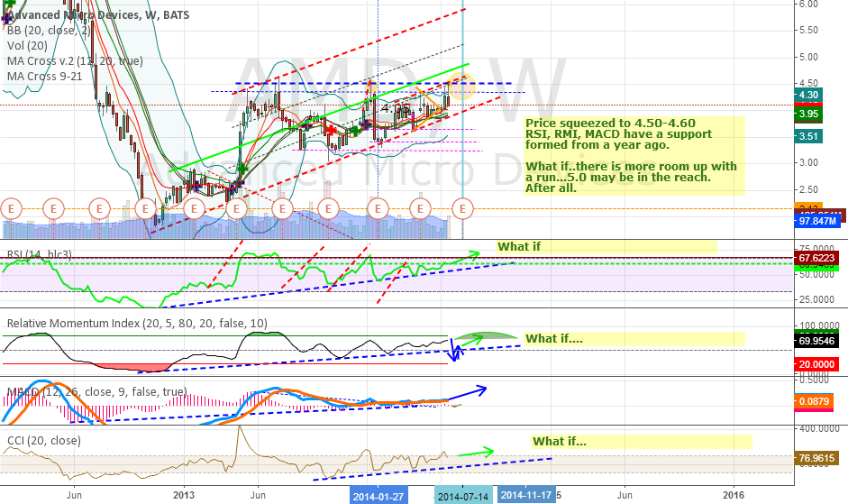 AMD - Weekly suggest a possible big move