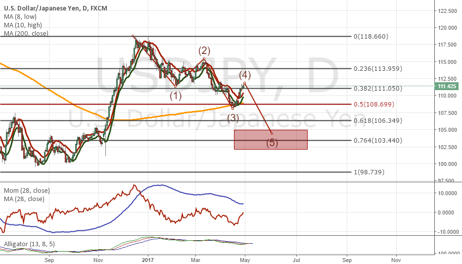 Let's imagine that 5th wave has started in USDJPY