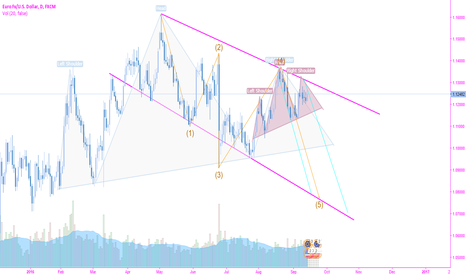 EURUSD: potential head and  shoulder big picture