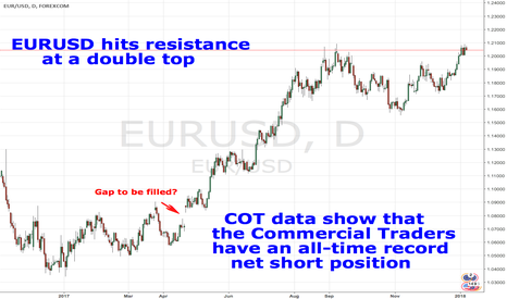 EURUSD: EURUSD hits a double top.Commercial traders are extremely short.