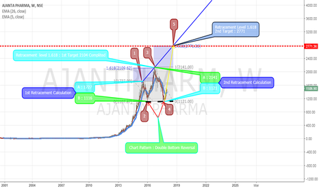 AJANTPHARM: Ajanta Pharma Ltd. Double Bottom Reversal Chart Pattern!