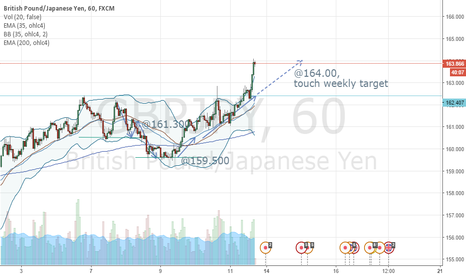 GBPJPY: Bullish TP 2 @164.00 touched
