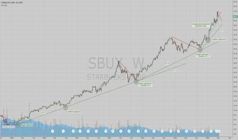 SBUX: Starbucks - A Long Term Cup of Joe