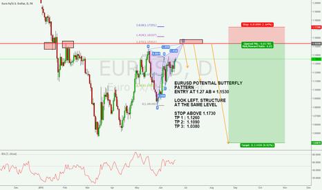 EURUSD: EURUSD BUTTERFLY SHORTING