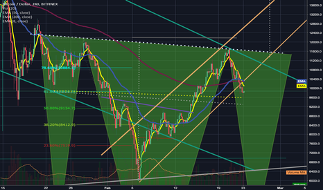 BTCUSD: Inverted head & Shoulders still very much in play / Death Cross