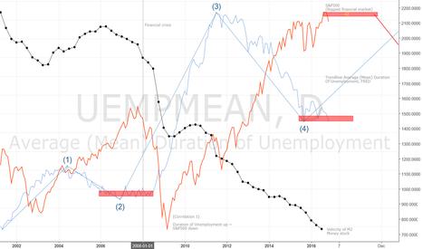 UEMPMEAN: Predicted financial 'crisis(?)'