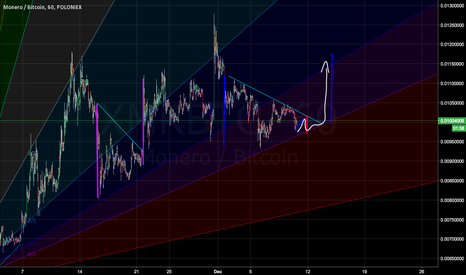XMRBTC: XMR taking it's time but going up eventually