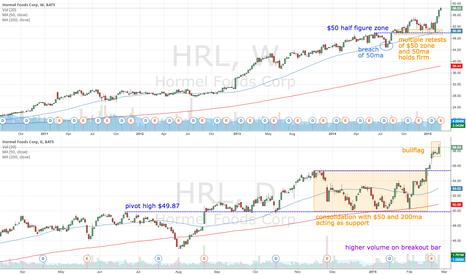 HRL: HRL finally clears $50 zone