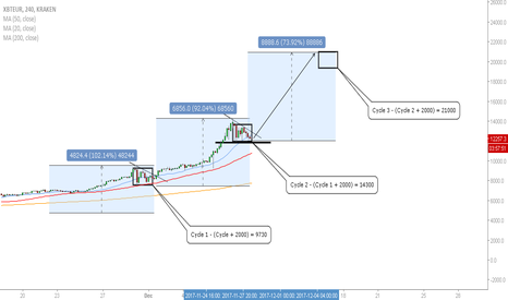 XBTEUR: XBT/EUR - Buying Opportunities