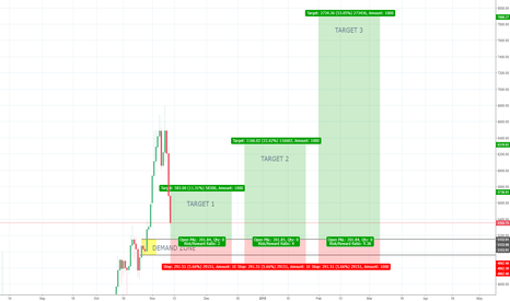 BTCEUR: BTCEUR daily Demand - Long in the context of the weekly uptrend