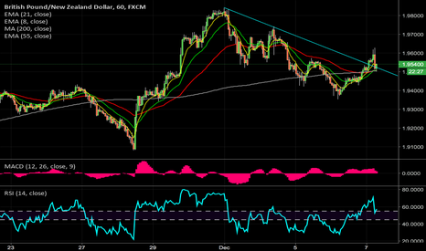 GBPNZD: $GBPNZD 1hr decent long opportunity