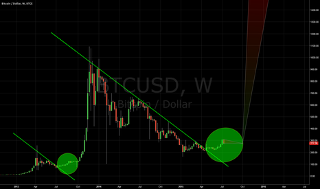 BTCUSD: Bitcoin linear BIG picture