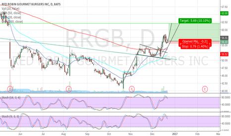 RRGB: $RRGB - 2 Bull Flags and a Gap Fill