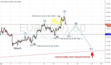 EURUSD: EURUSD 1H chat update