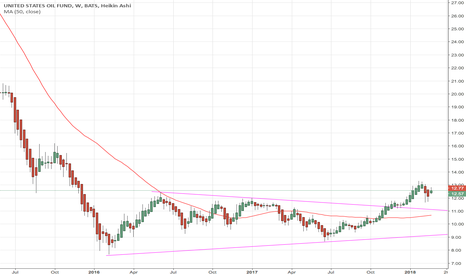 USO: USO Long - Long Term Trade